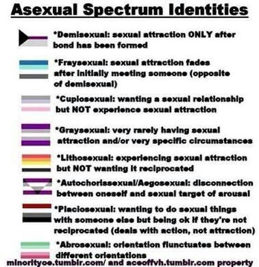 Gray-asexuality