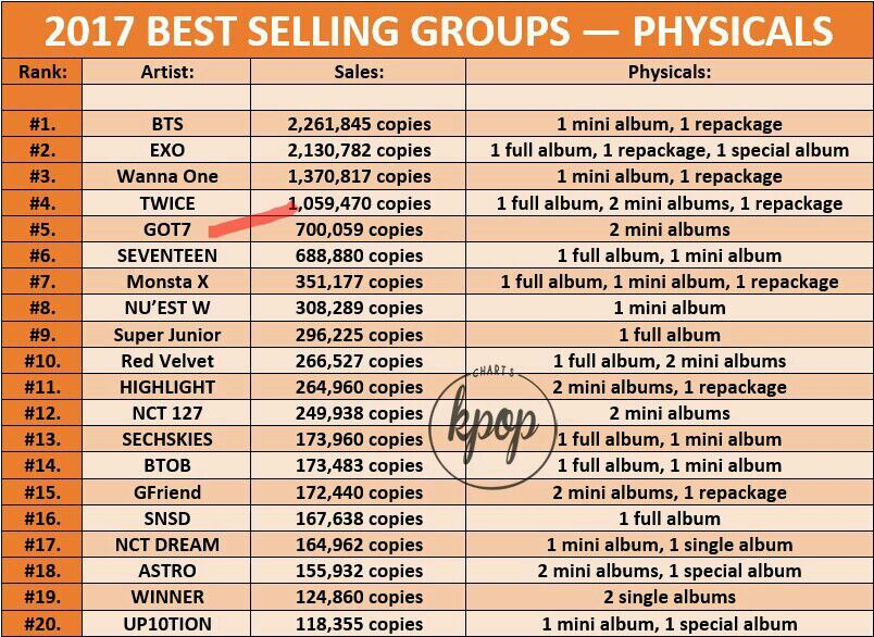 KPOP CHARTS ALBUM SALES | GOT7 Amino