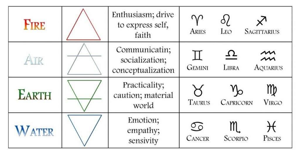 Divisions Of The Zodiac Zodiac Amino