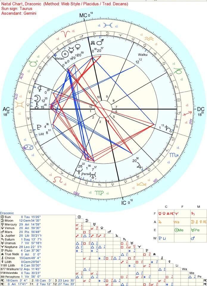 draconic astrology taurus