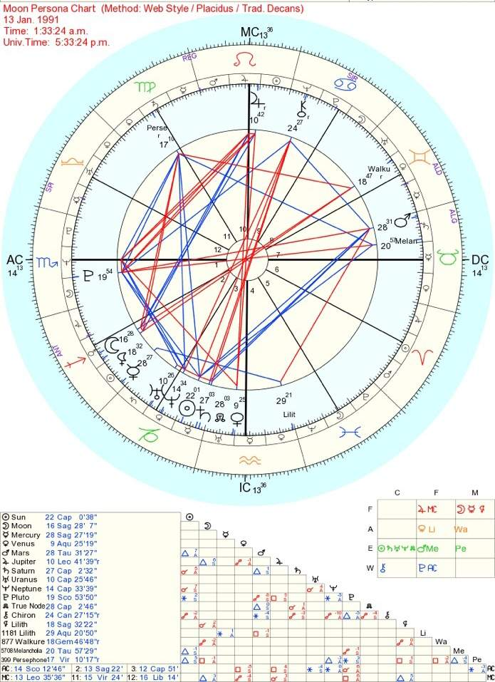 My Moon Is My Sun Sign Moon Persona Chart Zodiac Amino