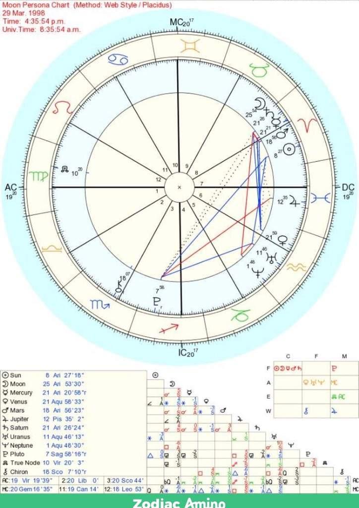 🌝My Moon is my Sun sign?!? Moon Persona Chart 🌞   Zodiac Amino