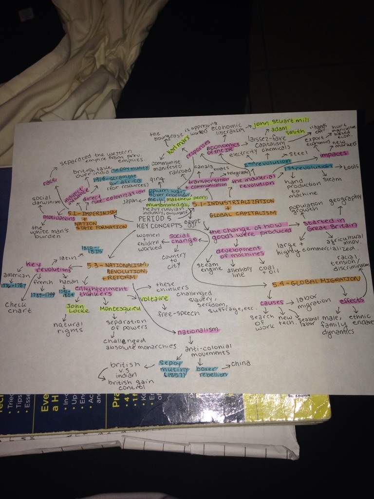 Ap world history mind map studying amino amino gumiabroncs Gallery