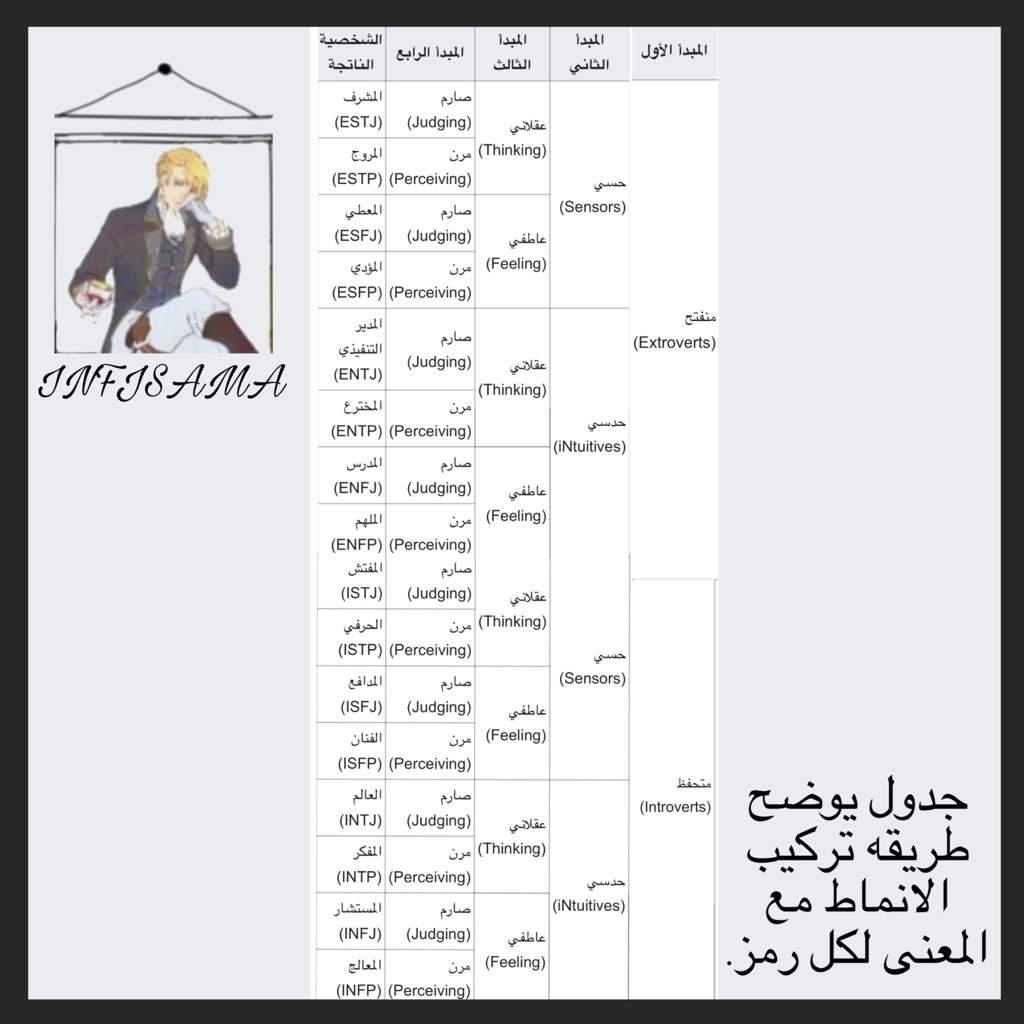 علاقه الانمي في انماط الـ Mbti Japan Arabic Amino