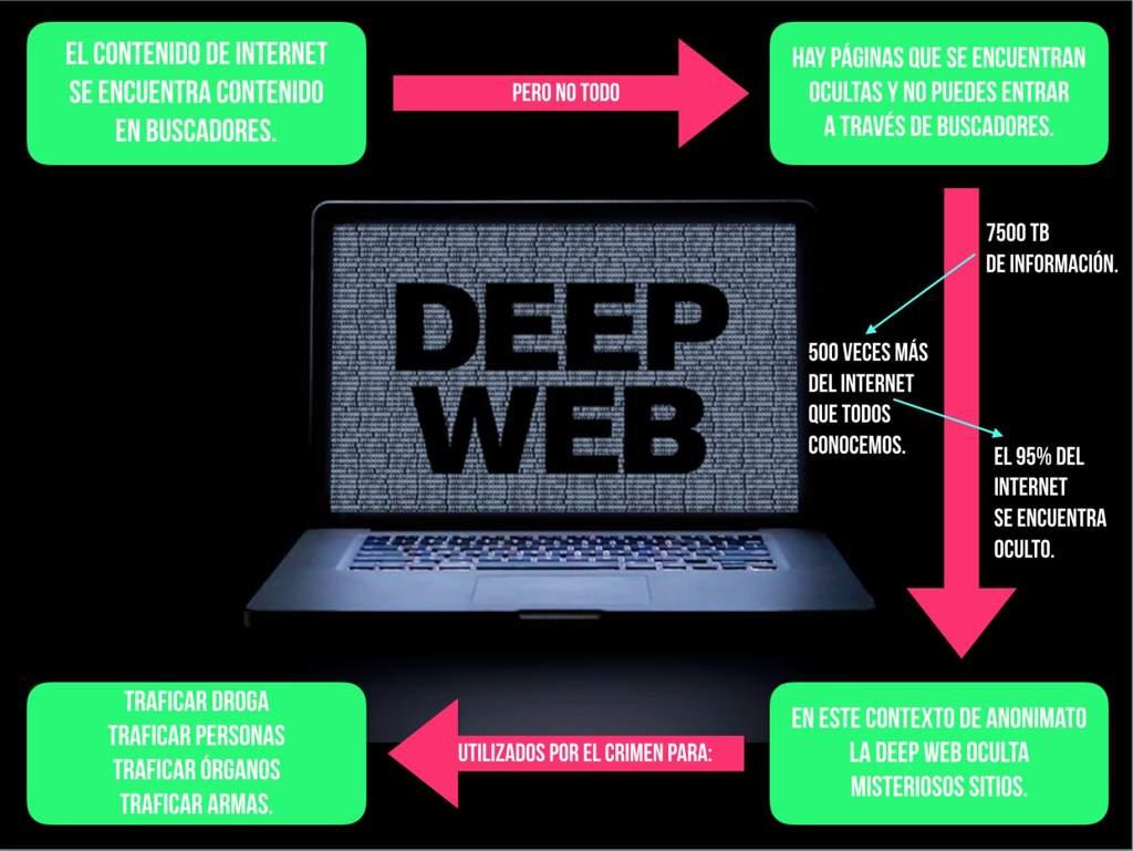 358e28727 Un 96% de Internet no se encuentra en los buscadores como Google o Bing