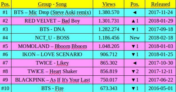 INFO] Top 10 Most Views Kpop Group MV in LAST 24 Hours on Youtube