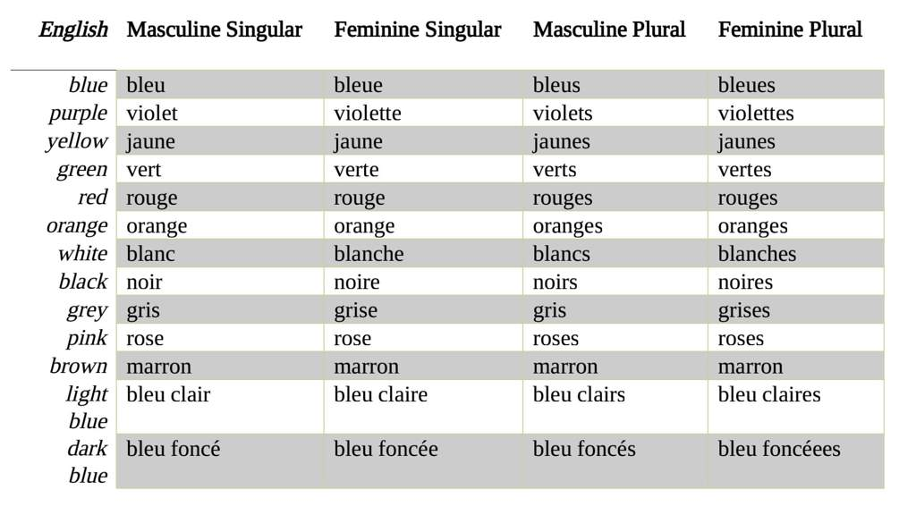 French Colours And Adjectives Language Exchange Amino