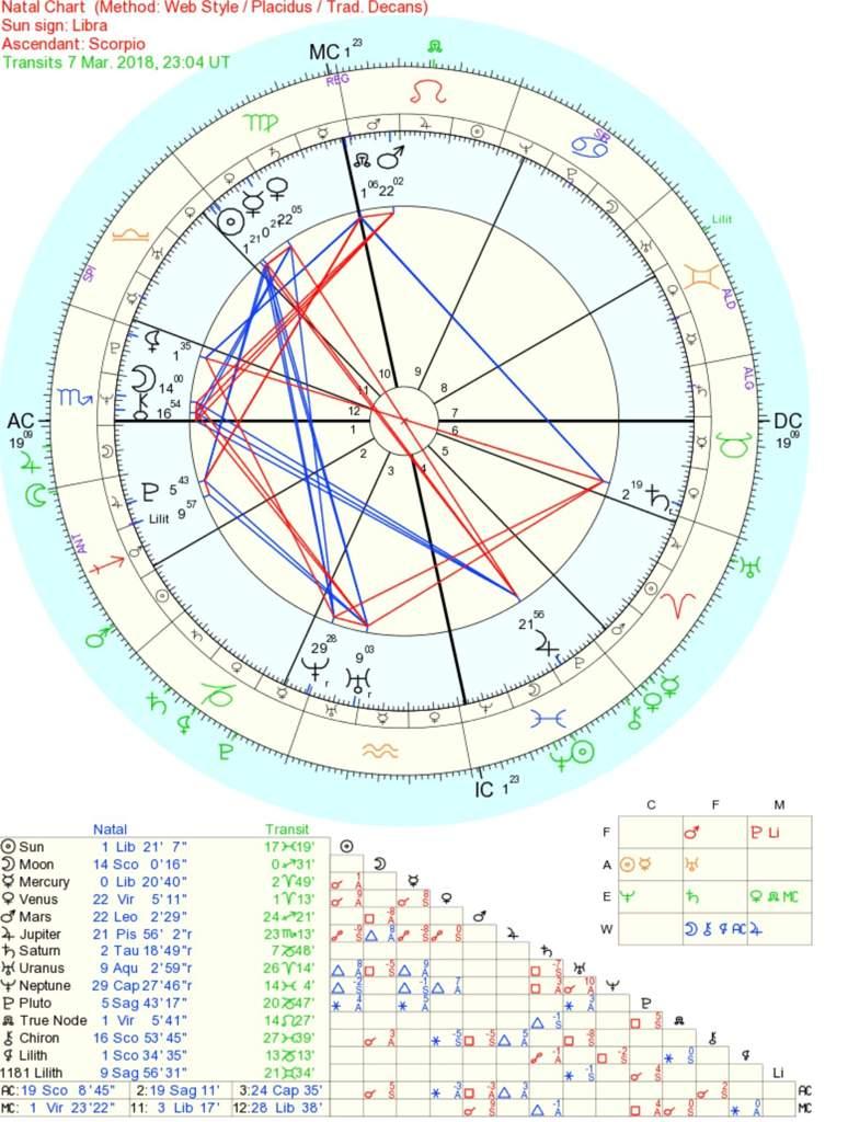 Transits For March 7 Zodiac Amino