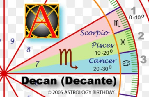 Cancer Scorpio Decan