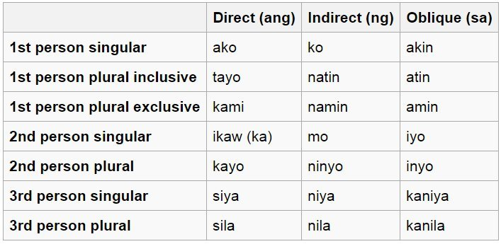 Tagalog pronouns language exchange amino lets break down what this chart actually means ccuart Images