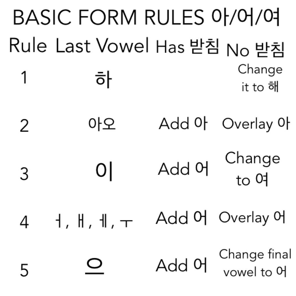 basic form verb conjugation rules korean school amino. Black Bedroom Furniture Sets. Home Design Ideas