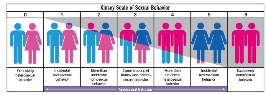 Que significa bisexual pasivo