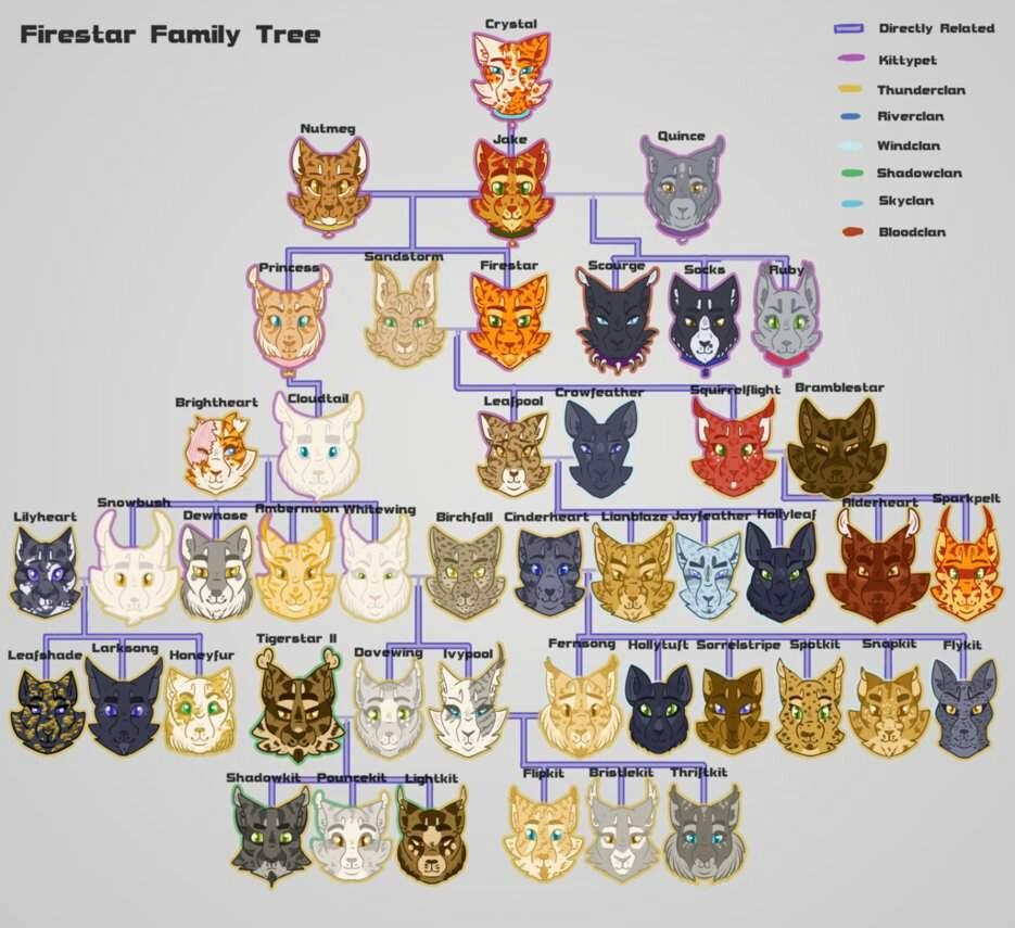 Warrior Cats Family Tree Quizzes | Wajitree co