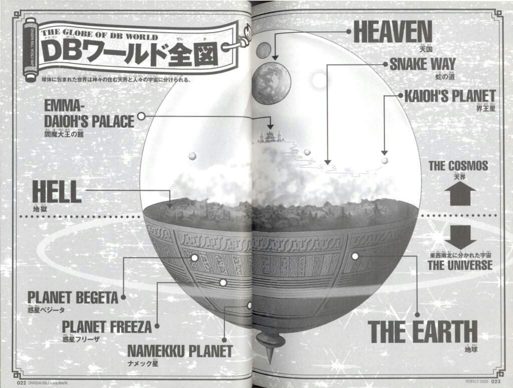 The Dragon Ball Universe Has Two Separate Space Time Continuums