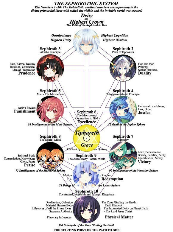 The Sephiroth And Jewish Mysticism In Date A Live Part 1 Date A Live Amino It usually consists of 10 nodes symbolizing different archetypes and 22 lines connecting the nodes. the sephiroth and jewish mysticism in