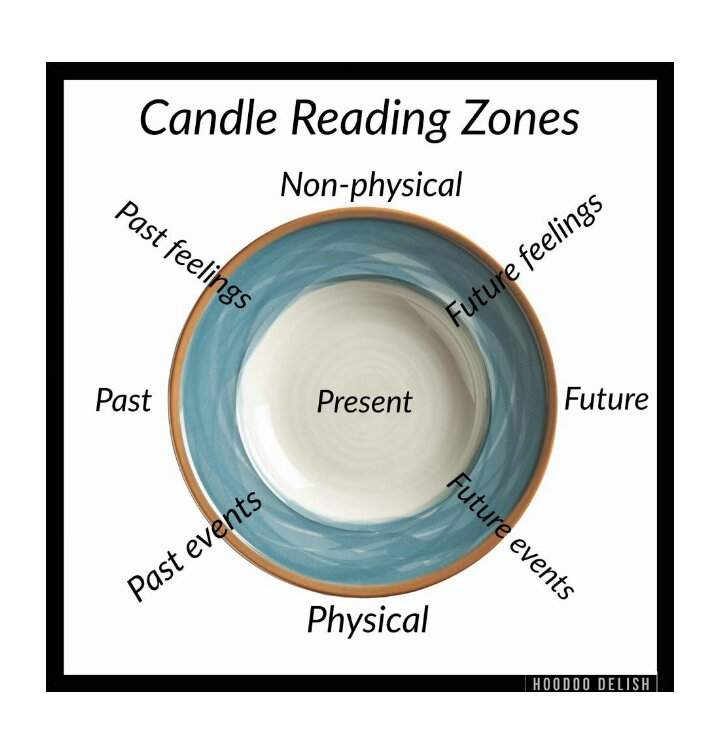 Spell Candle Reading | Pagans & Witches Amino