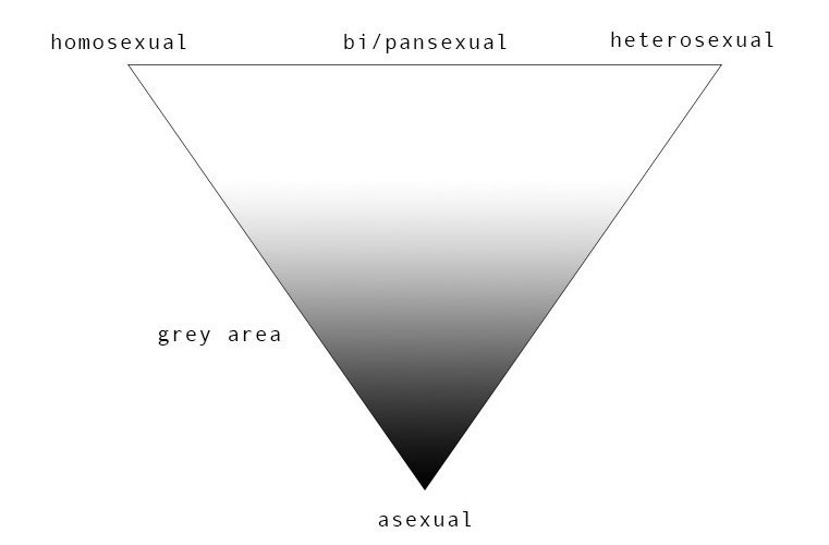 Grey scale asexual