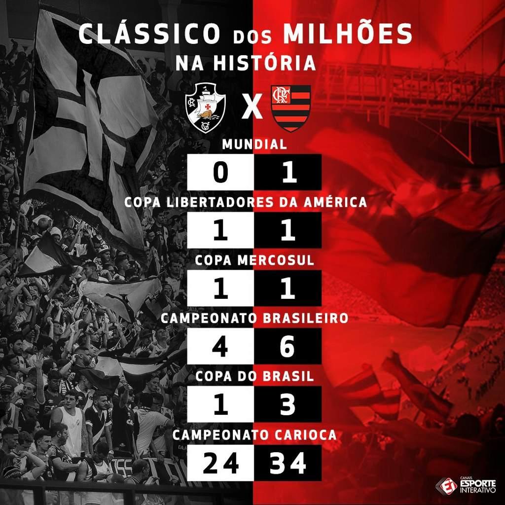 Curiosidades Flamengo X Vasco Clube De Regatas Do Flamengo Amino