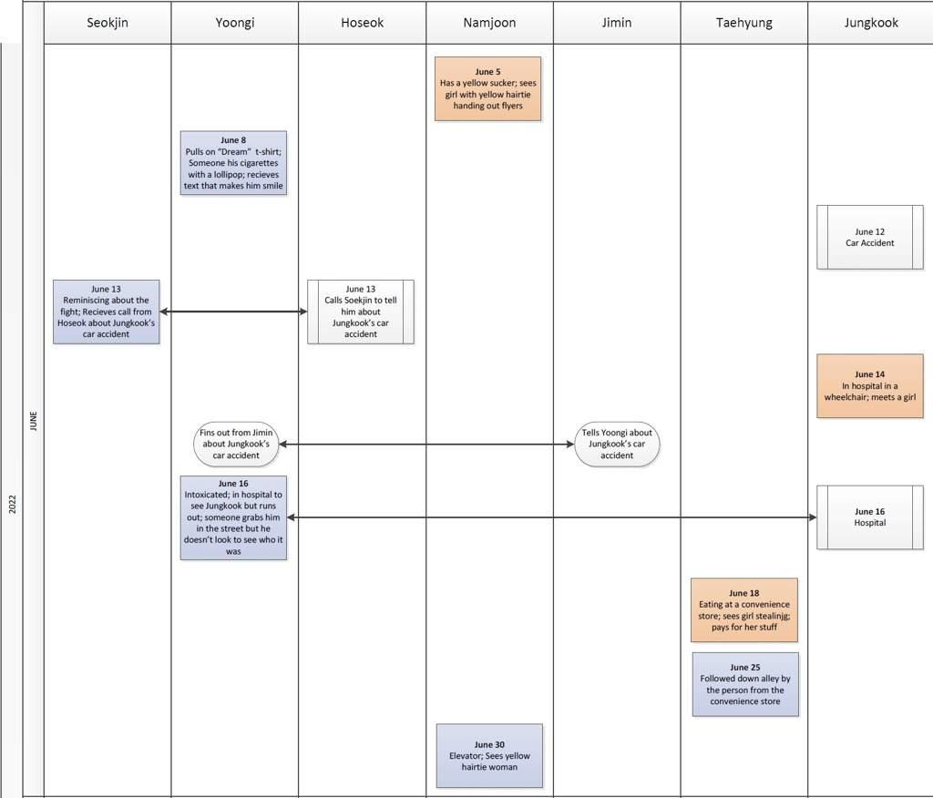 Fictional Universe Timeline | BTS Canada Amino