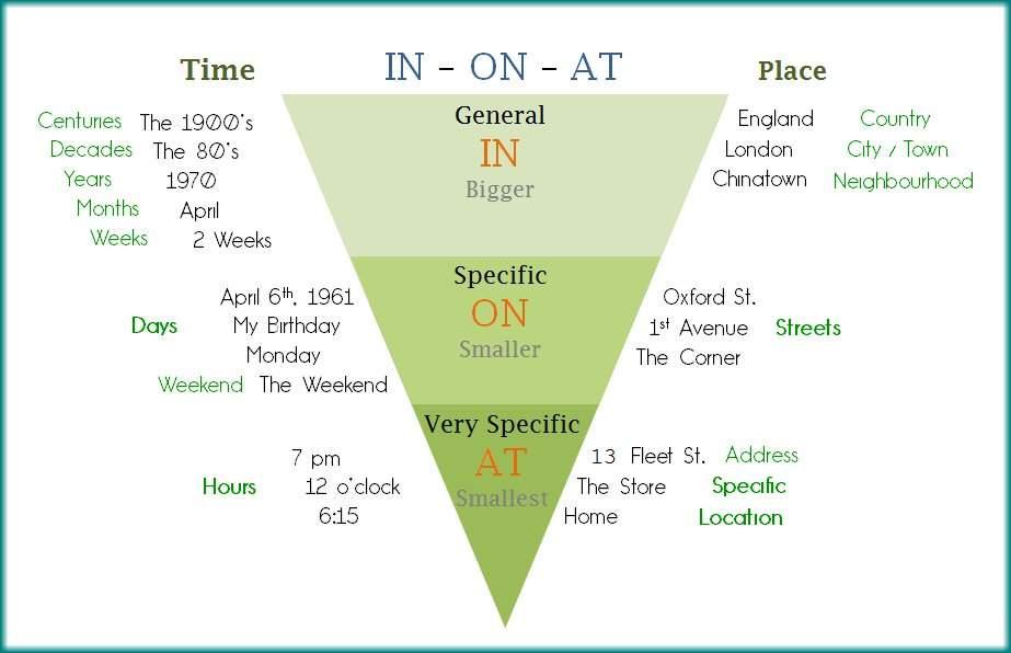 متى نستخدم in -on - at في اللغة الانجليزية في الحالة الزمنية؟ 8db696fa5624c9865adc6ac01f7992a0cb27ffefv2_hq