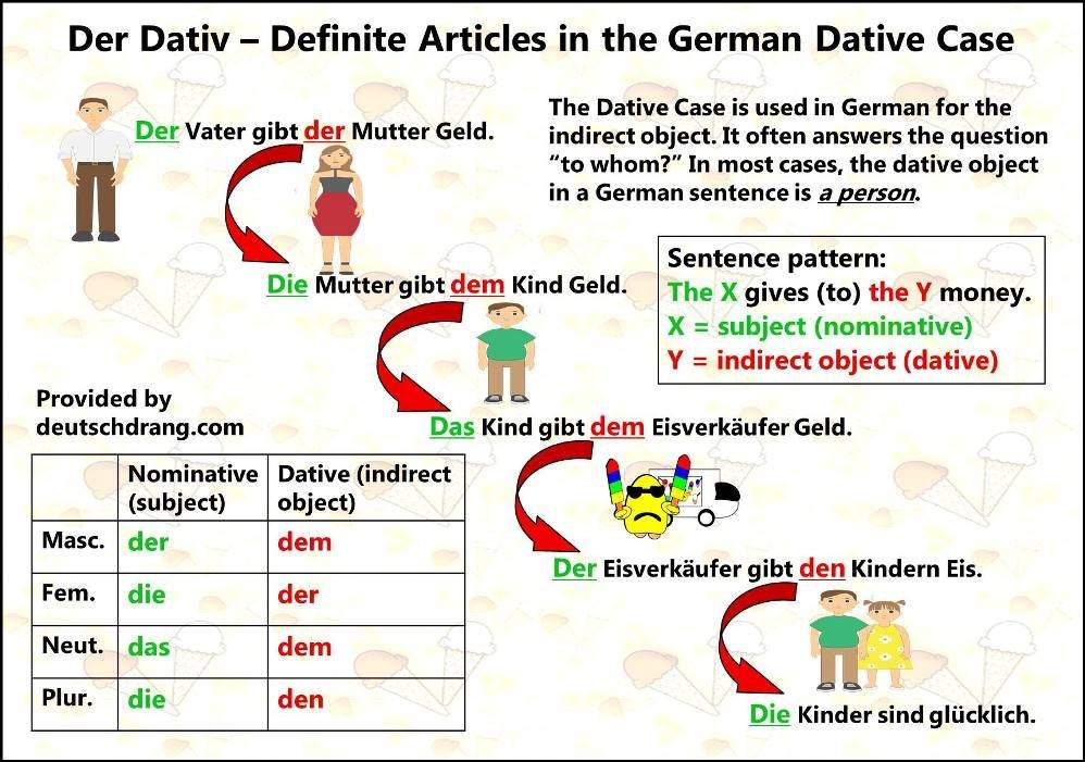 german lesson 5 akkusativ and dativ aka somehow direct and indirect objects language. Black Bedroom Furniture Sets. Home Design Ideas