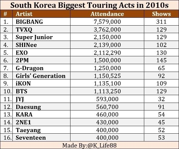 Image result for largest south korean touring acts in the 2010s