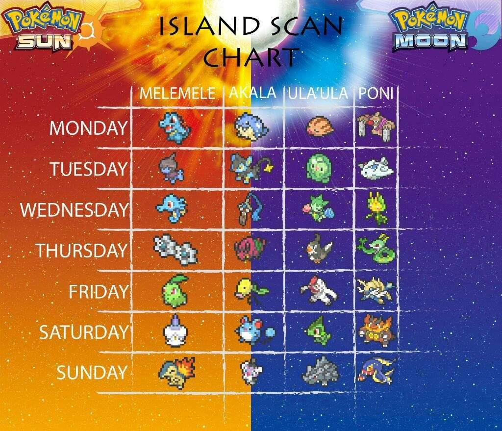 Pokemon ultra moon island scan codes | Pokemon Ultra Sun