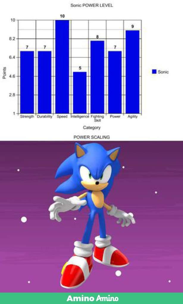 Sonic Pre Analysis Cartoon Fight Club Amino