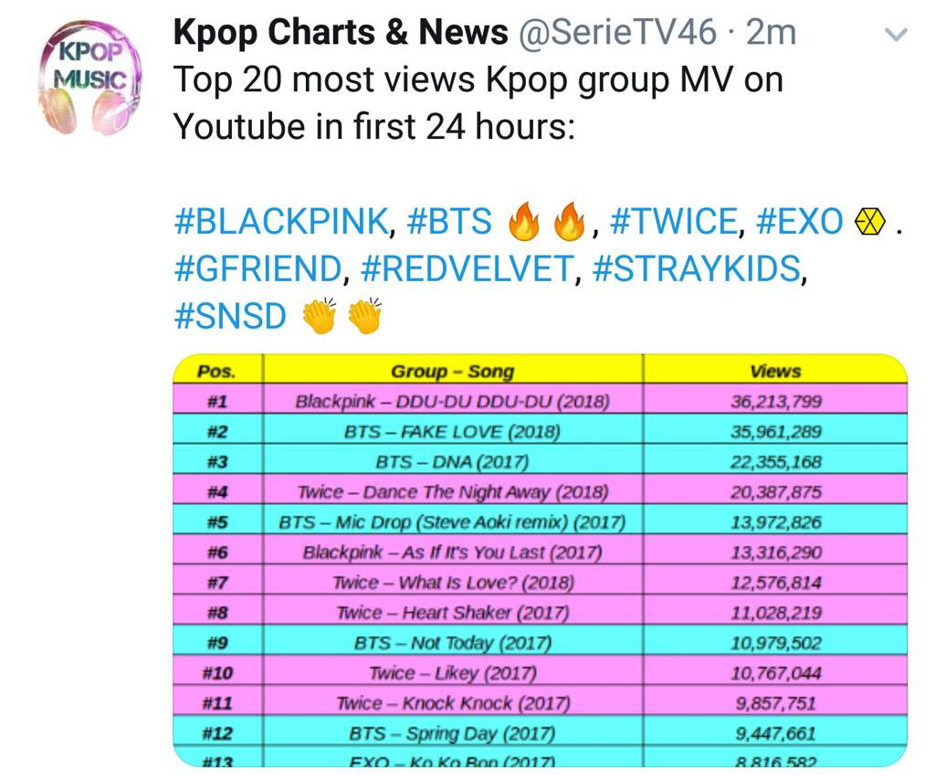 Stray Kids #17 of most viewed KPOP MV in first 24 hours | Stray Kids