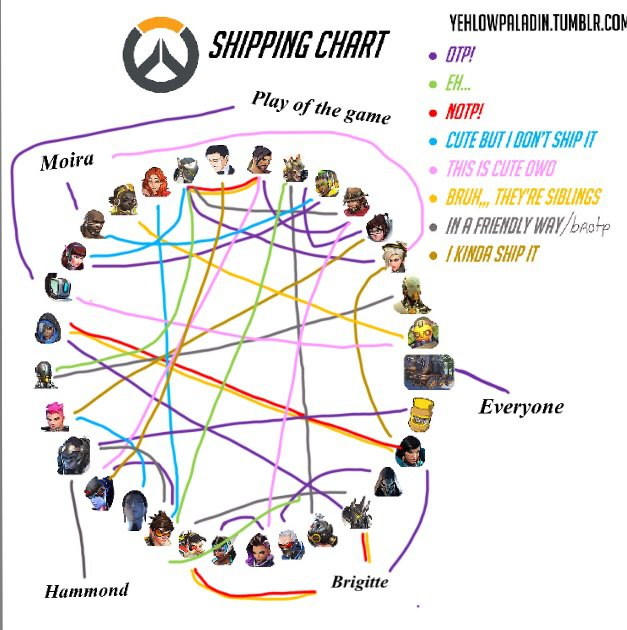 Shipping Meme Overwatch Amino