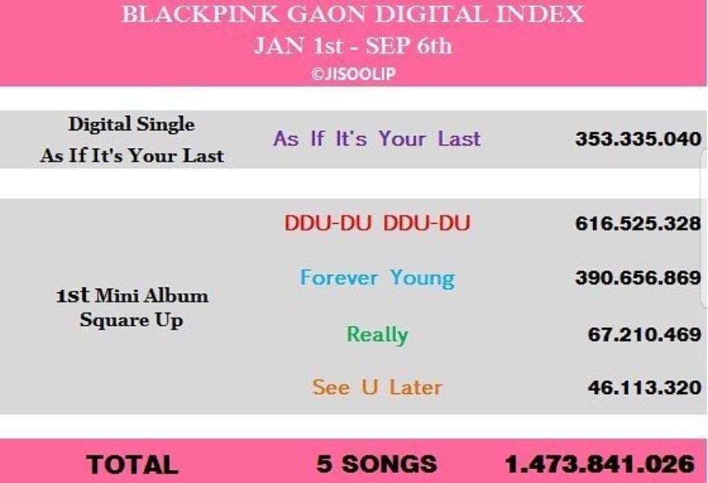 Digital Queen!   Ddu-Du Ddu-Du Become The Fastest to Reach