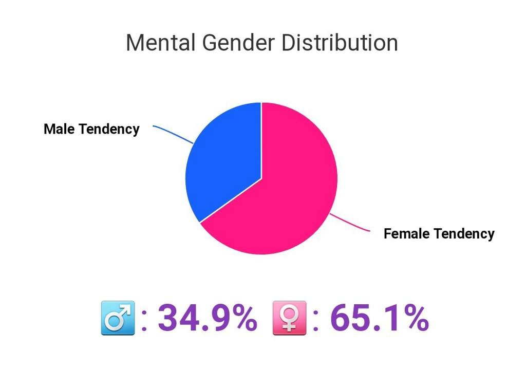 My mental gender ratio test results | LGBT+ Amino
