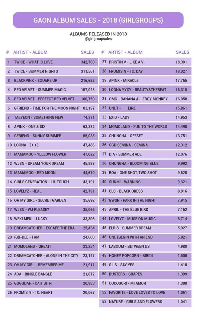 Gaon Album Sales Girl Groups September 2018 Mamamoo Amino
