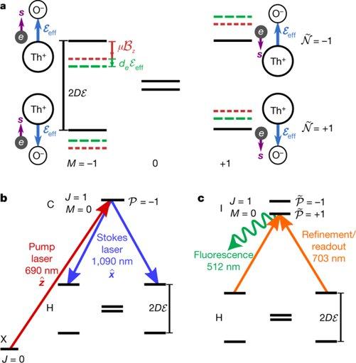 Electron | Science Amino