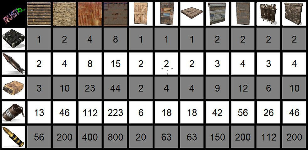 Raid Calculator Rust - 0425