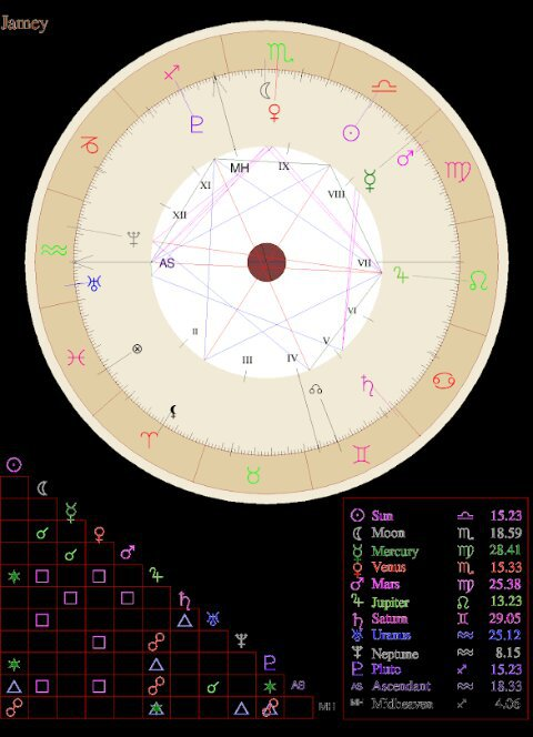 My Natal Birth Chart - A Look Into My Soul | The Witches