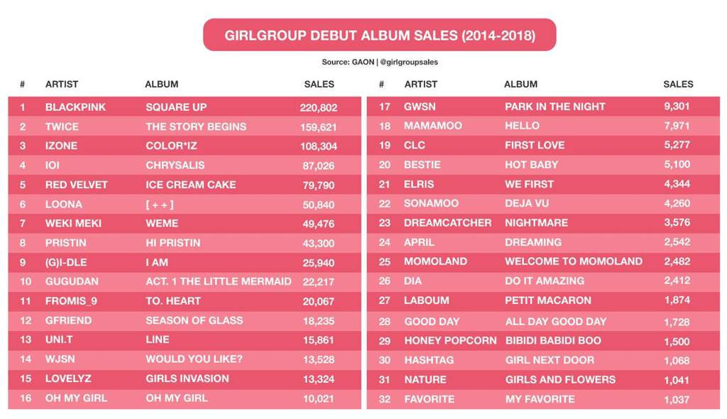 loona is #6 for gg debut album sales! (2014-18)   LOOΠΔ