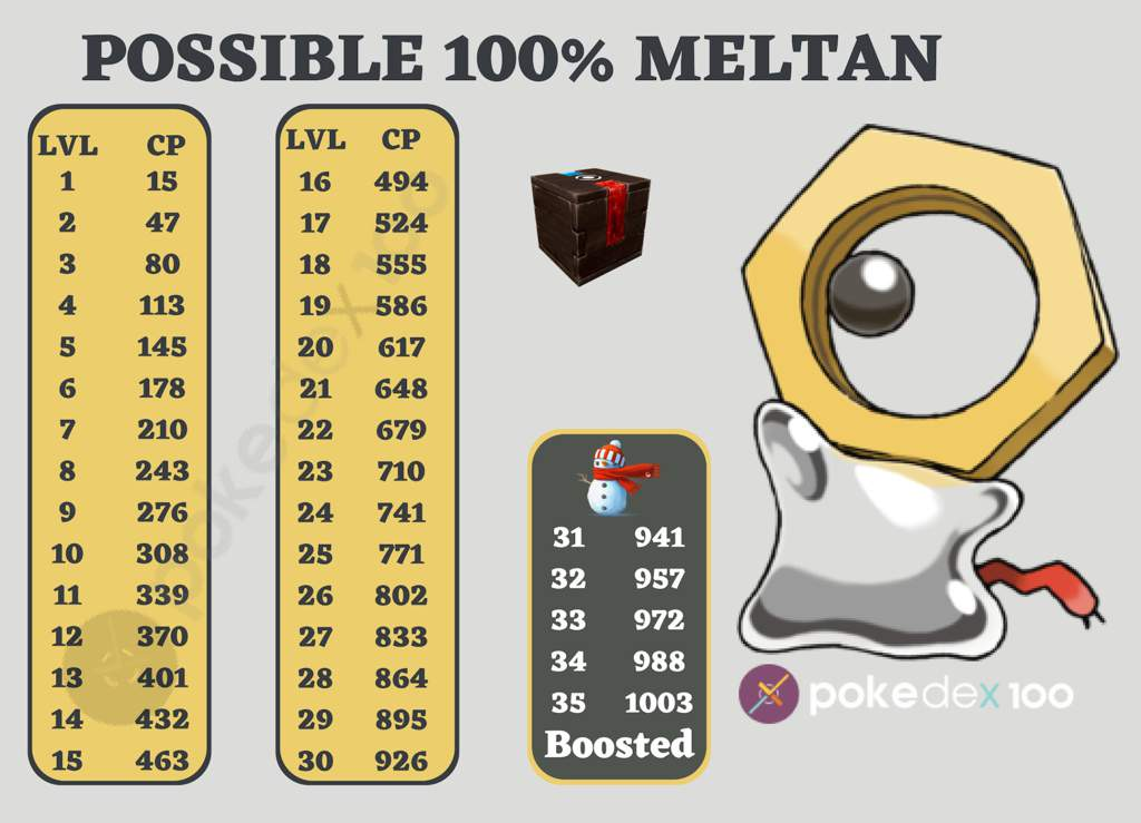 Meltan 100% IV & CP Chart for those caught using the Mystery Box