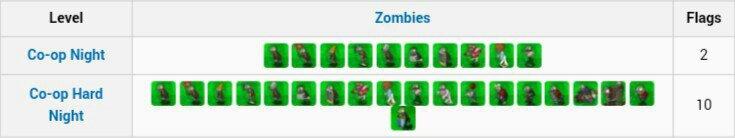 Night Backyard (Pvz series)   Wiki   PvZ: The Undead Amino Amino