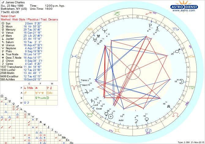 Show His Full Natal Chart And Time Of Birth Is Unknown I Am Only Interpreting Placements Since We Barely Know Where Are Placed
