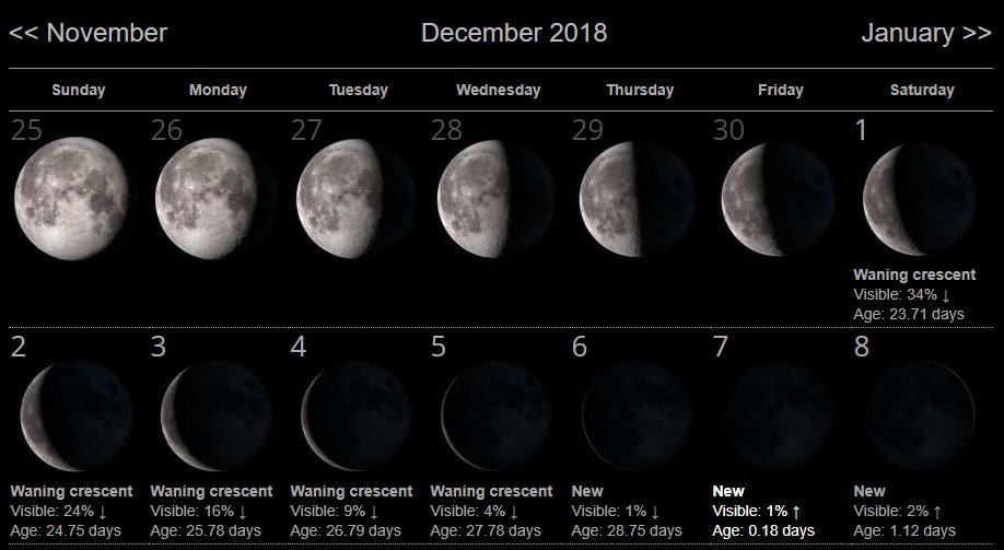 Moon Phases of December 2018 | Witches' Sanctuary Amino