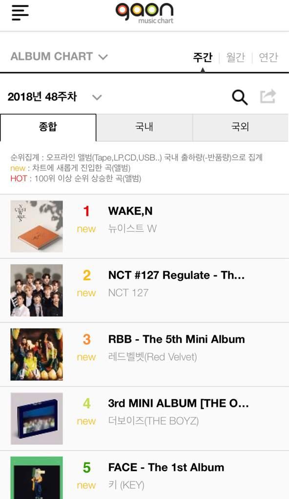 WAKE,N is N#1 on Gaon Album & Download charts  | Nu'est 1 Amino