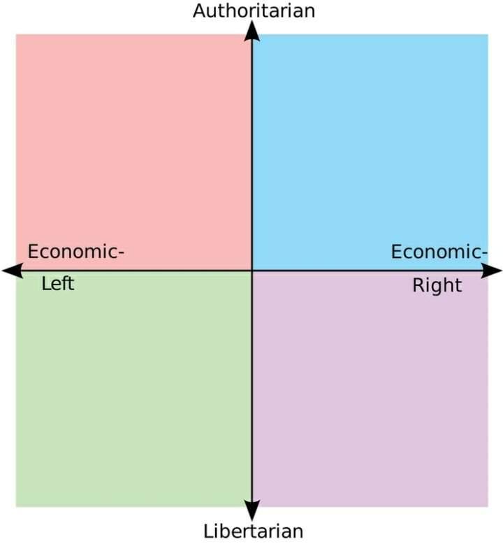 картинка с политическими координатами показывает, какую