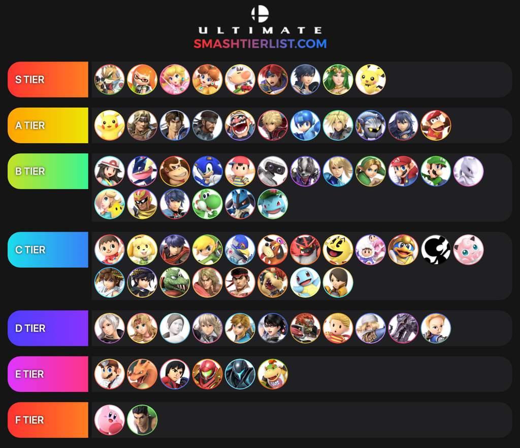 Smash bros ultimate tier list