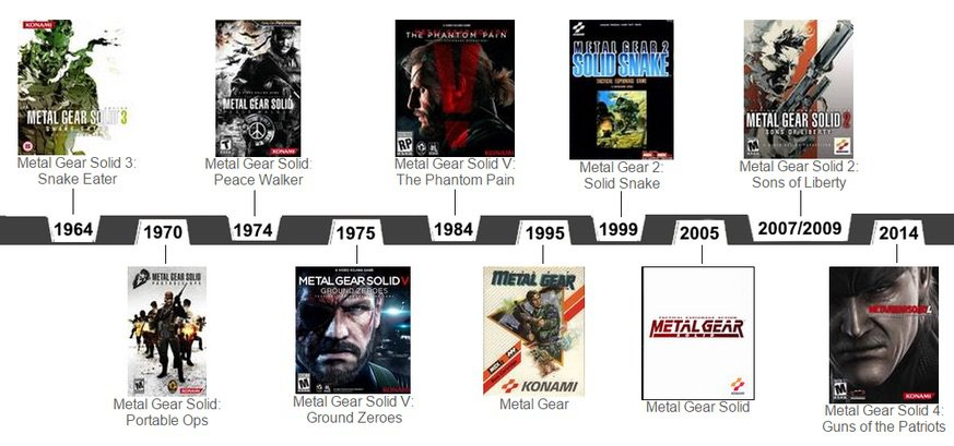 The Potential of Metal Gear Solid on Switch | Nintendo