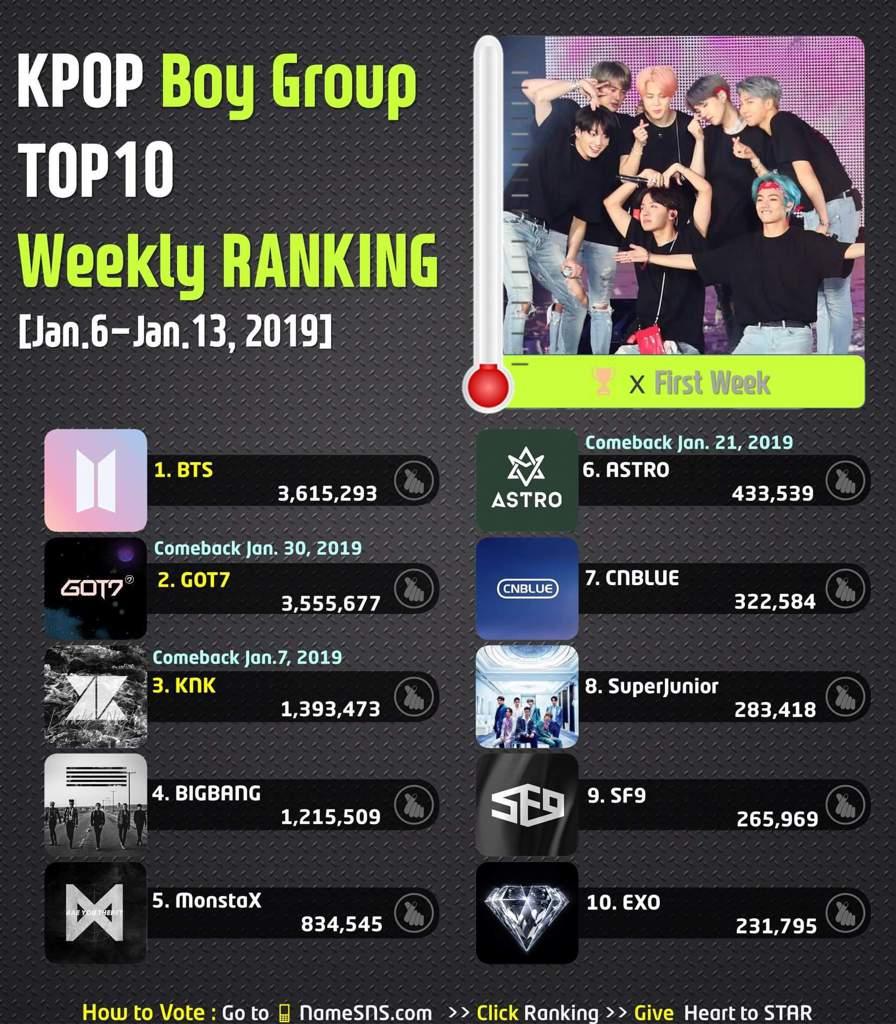 🏆KPOP Boy Group TOP10🏆 📅Weekly_Ranking [Jan 6-Jan 13, 2019] | K