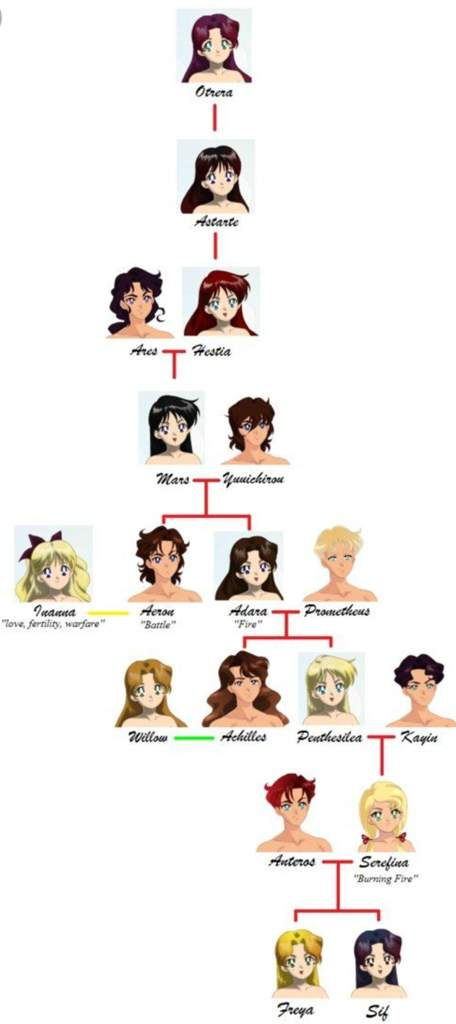 Mars family tree | Sailor Moon Amino