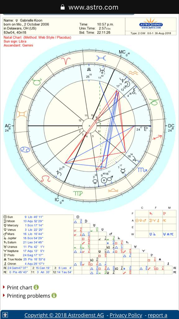 Based On My Chart What Sign Would i Get Along With Best?   Zodiac Amino