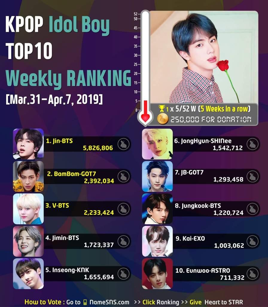 Weekly Ranking Mar 31 Apr 7 2019 Kpop Idols Boy Top20 K Pop Boy Groups Amino