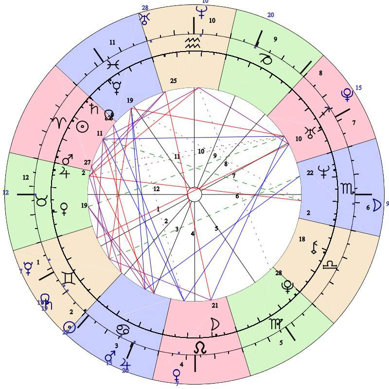 Draconic Sidereal Chart